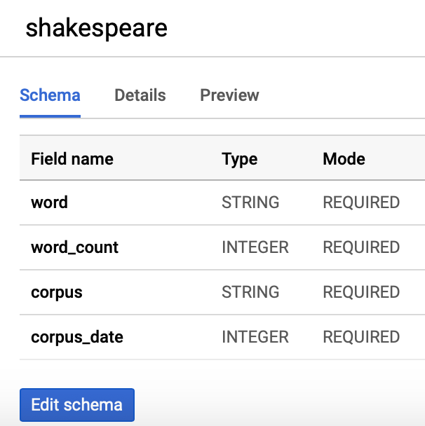 BigQuery project