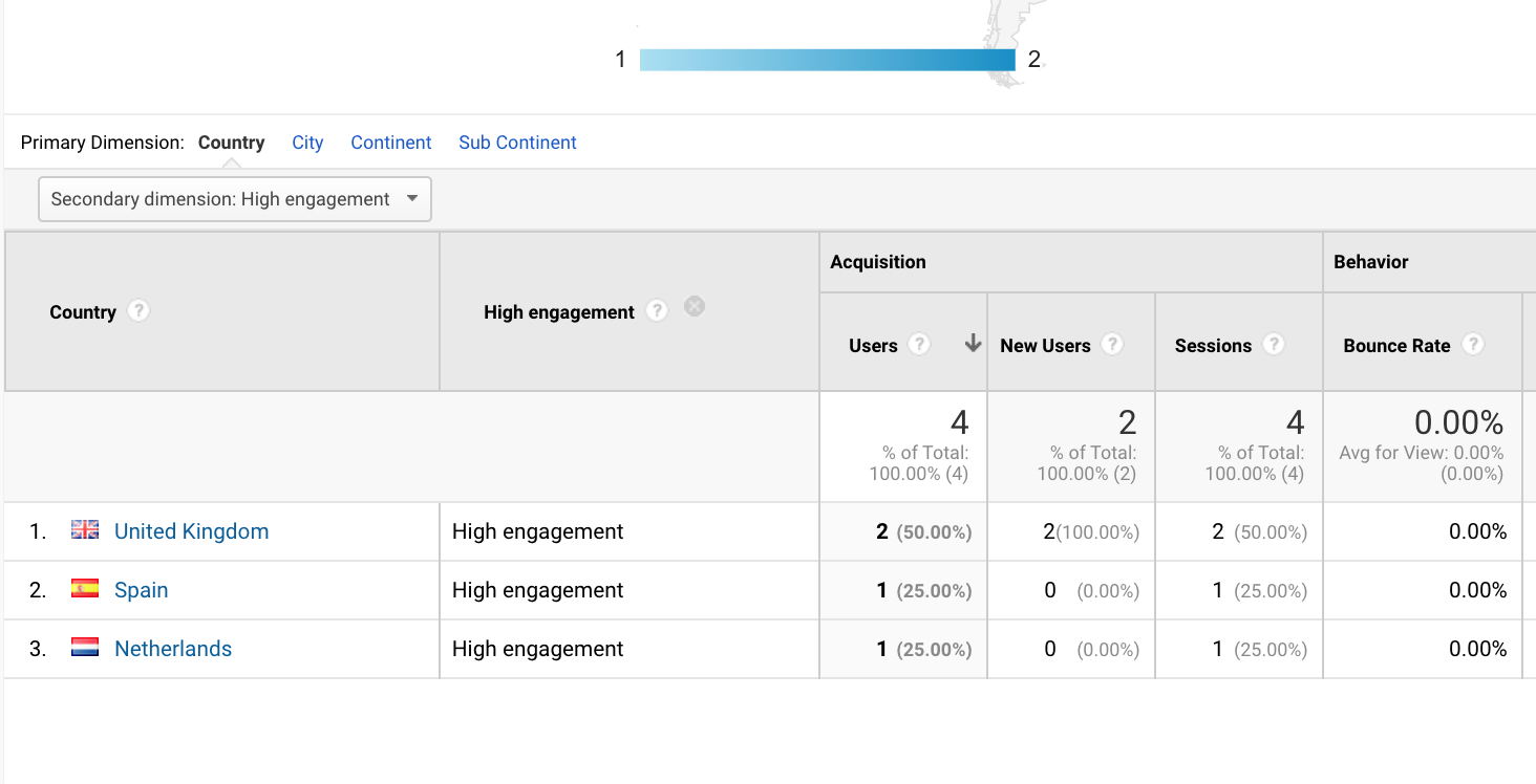 Custom dimension in the Google Analytics report